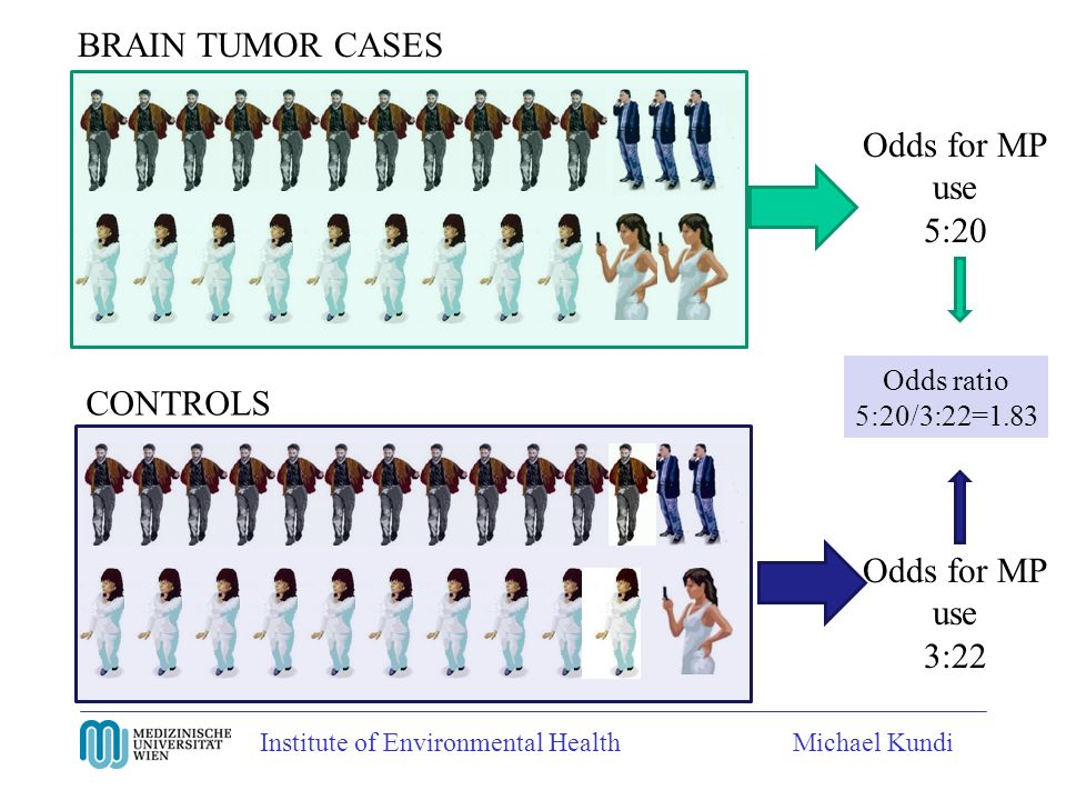 Institute of Environmental HealthMichael Kundi BRAIN TUMOR CASES CONTROLS Odds for MP use 5:20 Odds for MP use 3:22 Odds ratio 5:20/3:22=1.83