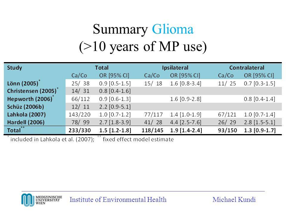 Institute of Environmental HealthMichael Kundi Summary Glioma (>10 years of MP use)