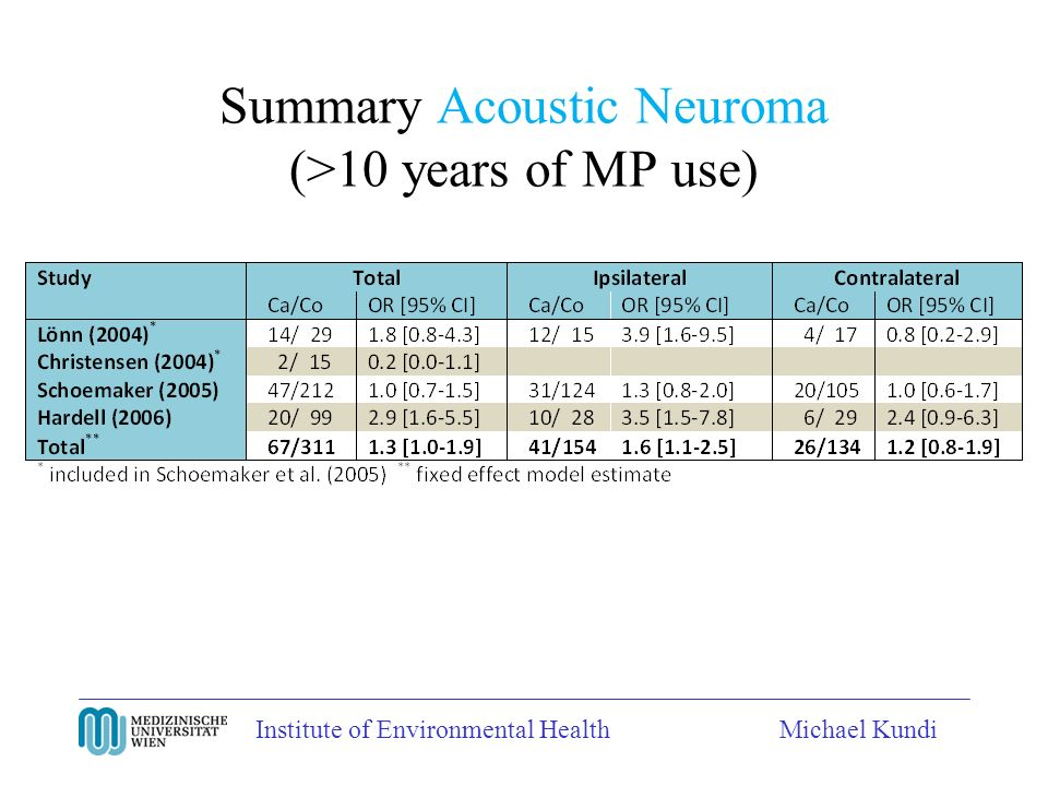 Institute of Environmental HealthMichael Kundi Summary Acoustic Neuroma (>10 years of MP use)