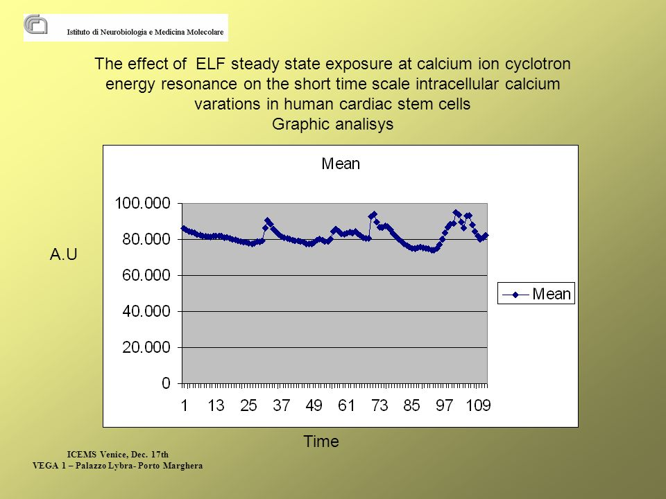 The effect of ELF steady state exposure at calcium ion cyclotron energy resonance on the short time scale intracellular calcium varations in human cardiac stem cells Graphic analisys Time A.U ICEMS Venice, Dec.