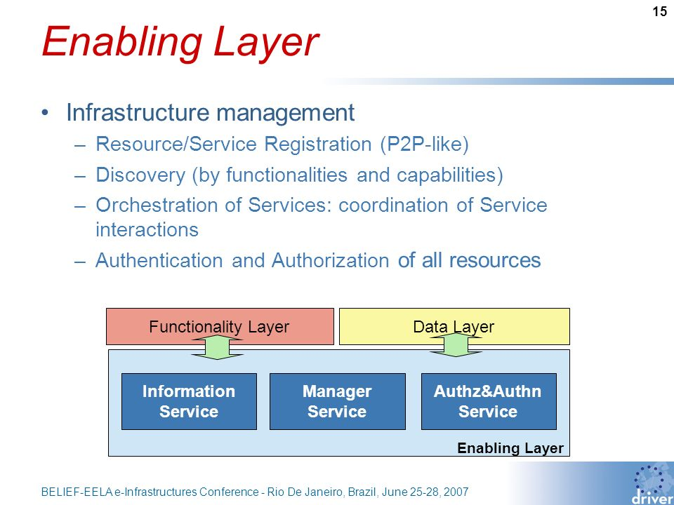 15 BELIEF-EELA e-Infrastructures Conference - Rio De Janeiro, Brazil, June 25-28, 2007 Enabling Layer Infrastructure management –Resource/Service Registration (P2P-like) –Discovery (by functionalities and capabilities) –Orchestration of Services: coordination of Service interactions –Authentication and Authorization of all resources Enabling Layer Functionality LayerData Layer Information Service Manager Service Authz&Authn Service