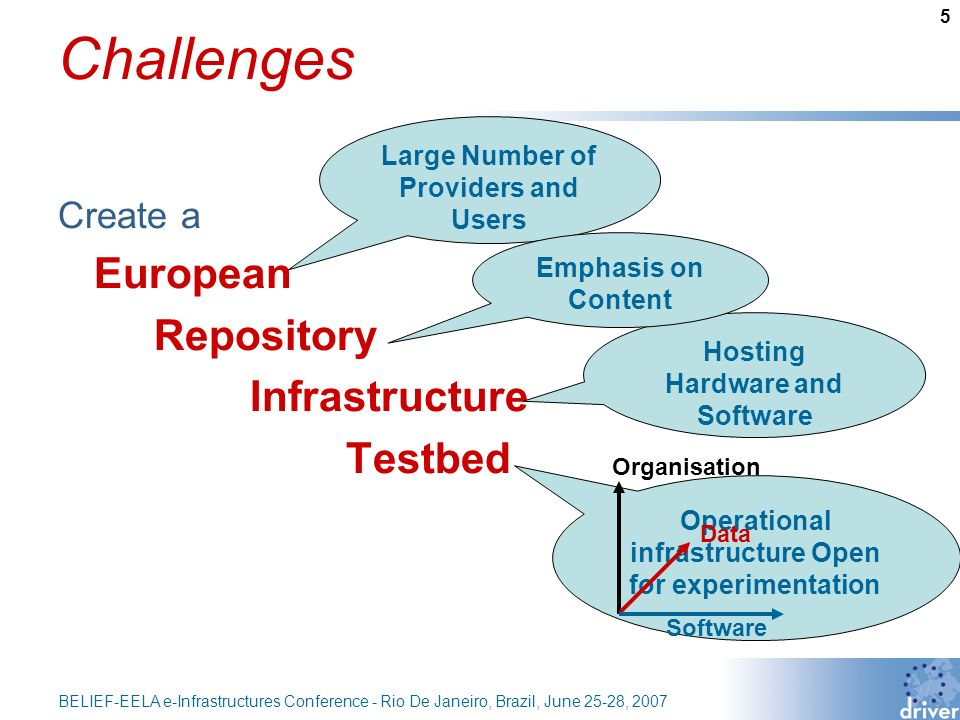 5 BELIEF-EELA e-Infrastructures Conference - Rio De Janeiro, Brazil, June 25-28, 2007 Challenges Create a European Repository Infrastructure Testbed Large Number of Providers and Users Operational infrastructure Open for experimentation Hosting Hardware and Software Emphasis on Content Organisation Data Software