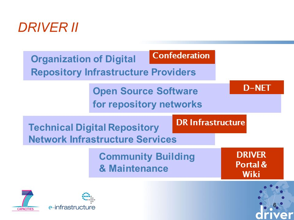 6 DRIVER II Open Source Software for repository networks Technical Digital Repository Network Infrastructure Services Organization of Digital Repository Infrastructure Providers Community Building & Maintenance Confederation D-NET DR Infrastructure DRIVER Portal & Wiki