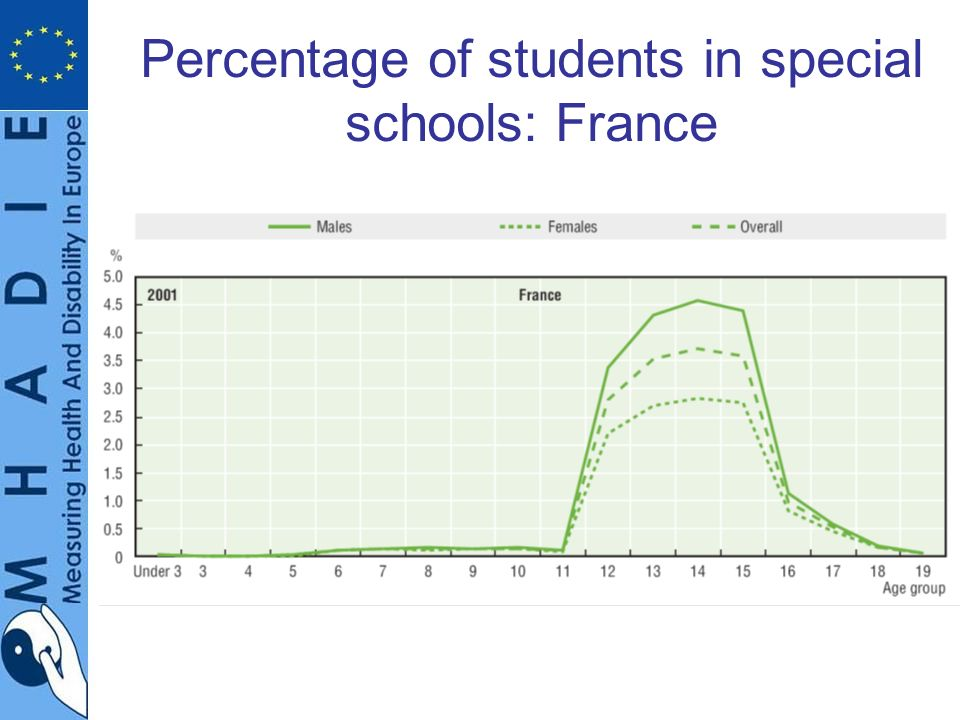 Percentage of students in special schools: France