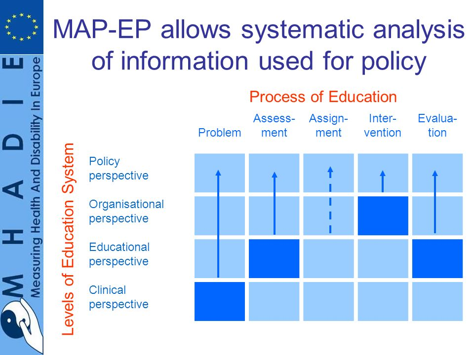 MAP-EP allows systematic analysis of information used for policy Problem Assess- ment Assign- ment Inter- vention Evalua- tion Policy perspective Organisational perspective Educational perspective Clinical perspective Levels of Education System Process of Education