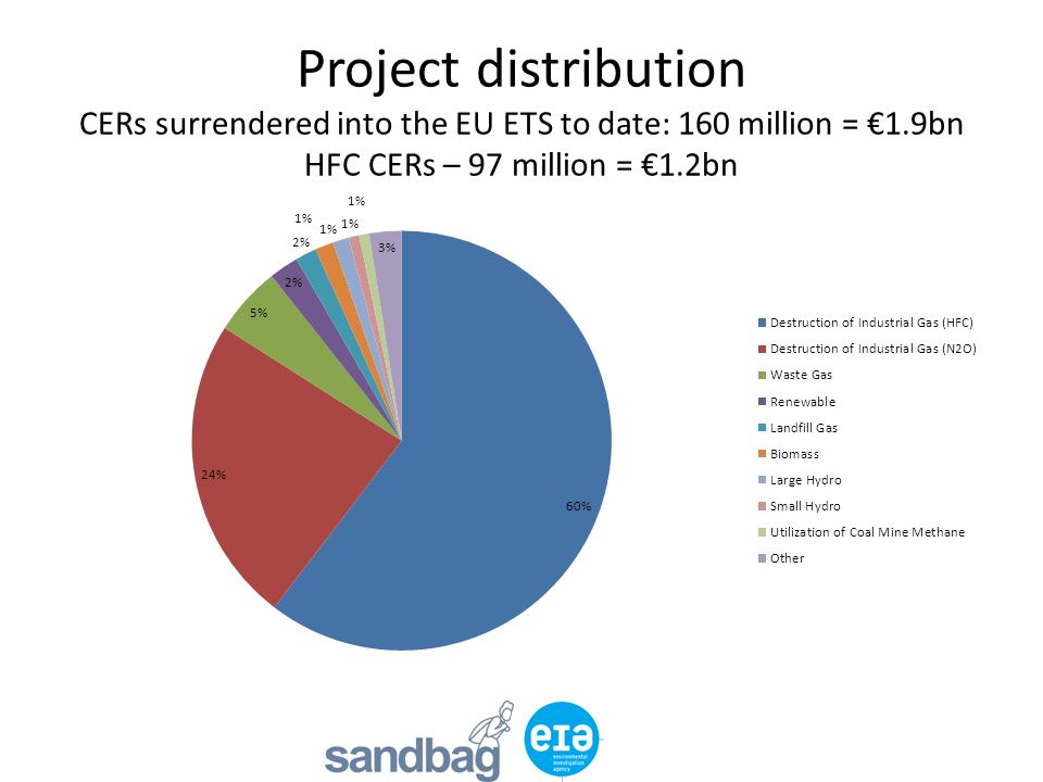 Project distribution CERs surrendered into the EU ETS to date: 160 million = 1.9bn HFC CERs – 97 million = 1.2bn