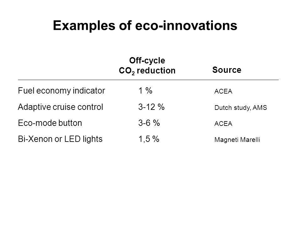 Examples of eco-innovations Fuel economy indicator 1 % ACEA Adaptive cruise control3-12 % Dutch study, AMS Eco-mode button3-6 % ACEA Bi-Xenon or LED lights1,5 % Magneti Marelli Off-cycle CO 2 reduction Source