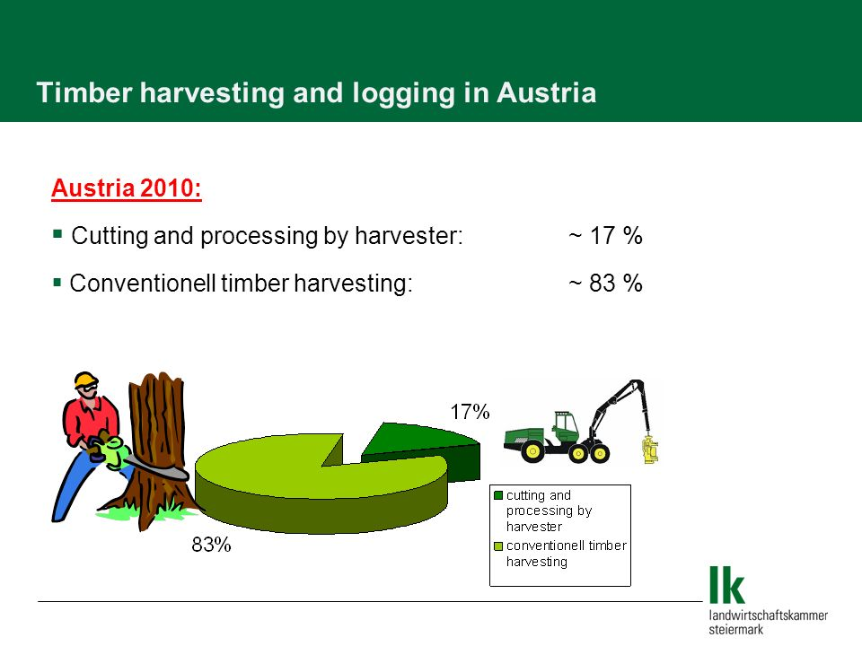 Timber harvesting and logging in Austria Austria 2010: Cutting and processing by harvester:~ 17 % Conventionell timber harvesting:~ 83 %