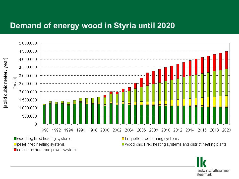 Demand of energy wood in Styria until 2020 [solid cubic meter / year]