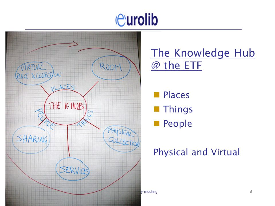 Eurolib plenary meeting8 The Knowledge Hub @ the ETF Places Things People Physical and Virtual