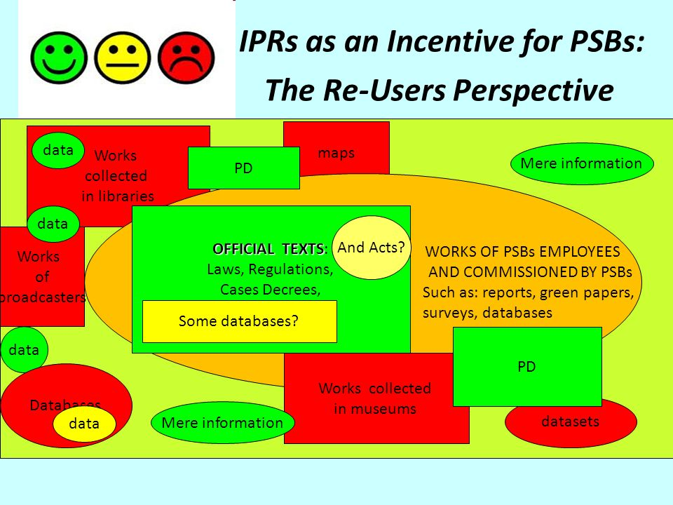 IPRs as an Incentive for PSBs: The Re-Users Perspective Works collected in libraries maps WORKS OF PSBs EMPLOYEES AND COMMISSIONED BY PSBs Such as: reports, green papers, surveys, databases Works collected in museums datasets PD data Mere information OFFICIAL TEXTS OFFICIAL TEXTS: Laws, Regulations, Cases Decrees, Some Databases.