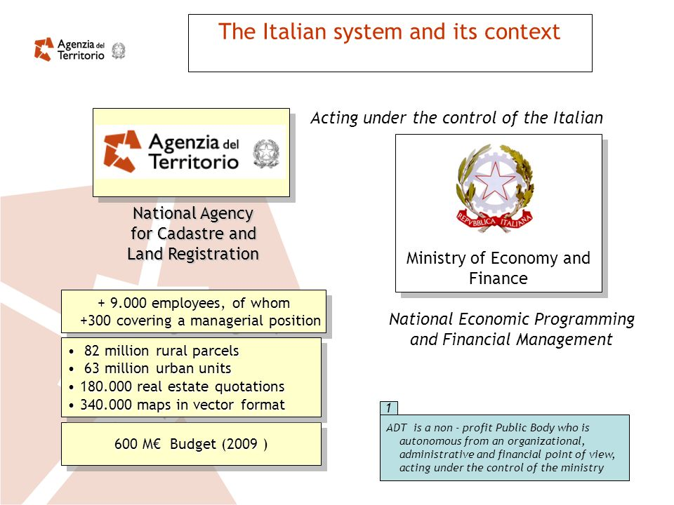 The Italian system and its context Ministry of Economy and Finance 600 M Budget (2009 600 M Budget (2009 ) National Agency for Cadastre and Land Registration National Economic Programming and Financial Management + 9.000 employees, of whom +300 covering a managerial position +300 covering a managerial position + 9.000 employees, of whom +300 covering a managerial position +300 covering a managerial position Acting under the control of the Italian 82 million rural parcels 82 million rural parcels 63 million urban units 63 million urban units 180.000 real estate quotations180.000 real estate quotations 340.000 maps in vector format340.000 maps in vector format 82 million rural parcels 82 million rural parcels 63 million urban units 63 million urban units 180.000 real estate quotations180.000 real estate quotations 340.000 maps in vector format340.000 maps in vector format ADT is a non - profit Public Body who is autonomous from an organizational, administrative and financial point of view, acting under the control of the ministry 1