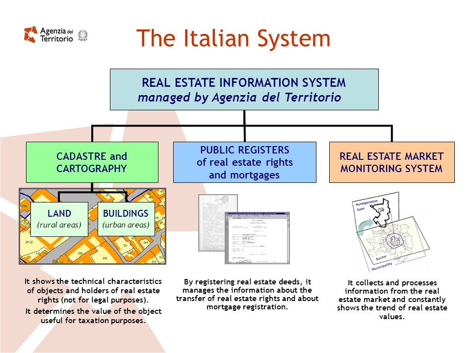 The Italian System It shows the technical characteristics of objects and holders of real estate rights (not for legal purposes).