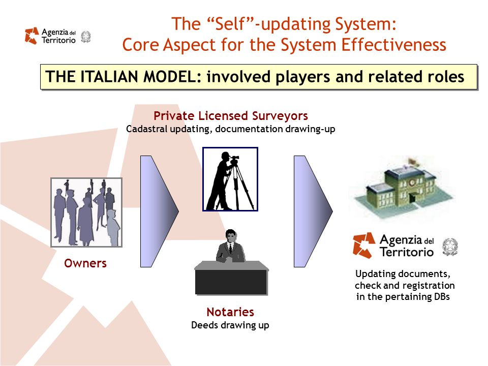 The Self-updating System: Core Aspect for the System Effectiveness THE ITALIAN MODEL: involved players and related roles Owners Private Licensed Surveyors Cadastral updating, documentation drawing-up Notaries Deeds drawing up Updating documents, check and registration in the pertaining DBs