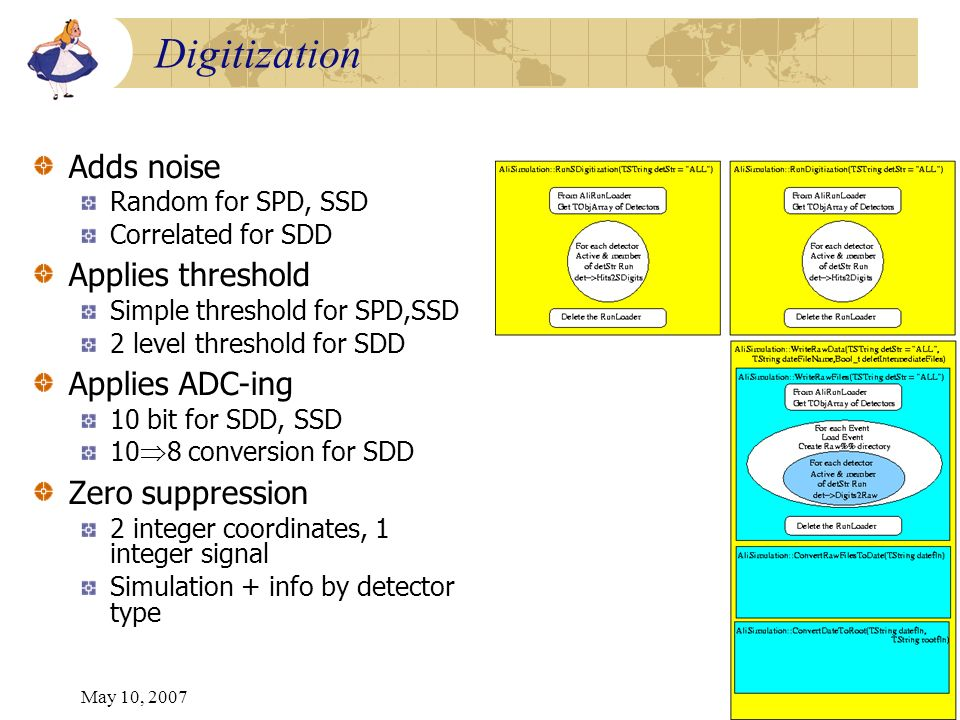 May 10, 200721 Digitization Adds noise Random for SPD, SSD Correlated for SDD Applies threshold Simple threshold for SPD,SSD 2 level threshold for SDD Applies ADC-ing 10 bit for SDD, SSD 10 8 conversion for SDD Zero suppression 2 integer coordinates, 1 integer signal Simulation + info by detector type