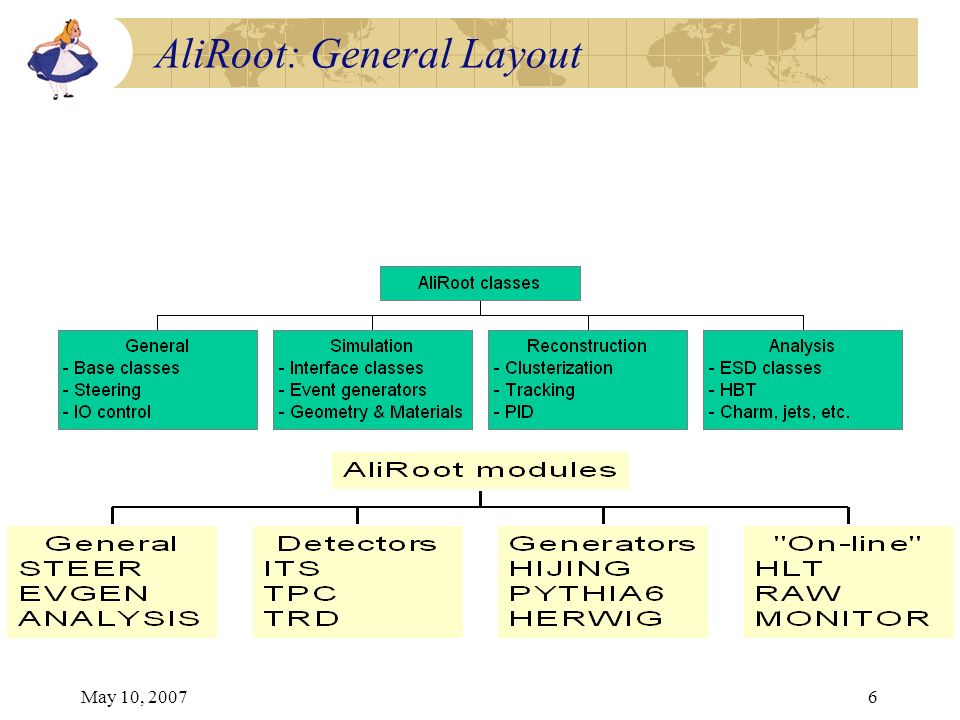 May 10, 20076 AliRoot: General Layout