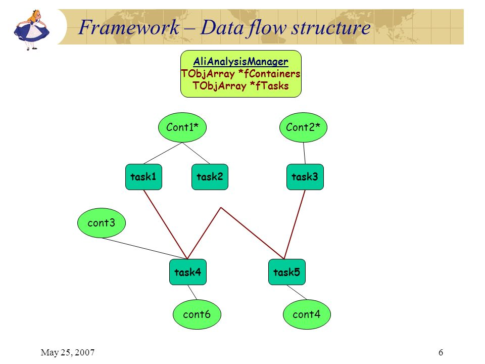 May 25, 20076 AliAnalysisManager TObjArray *fContainers TObjArray *fTasks Cont2* task1task2task3 Cont1* cont3 cont4 task4 cont6 task5 Framework – Data flow structure