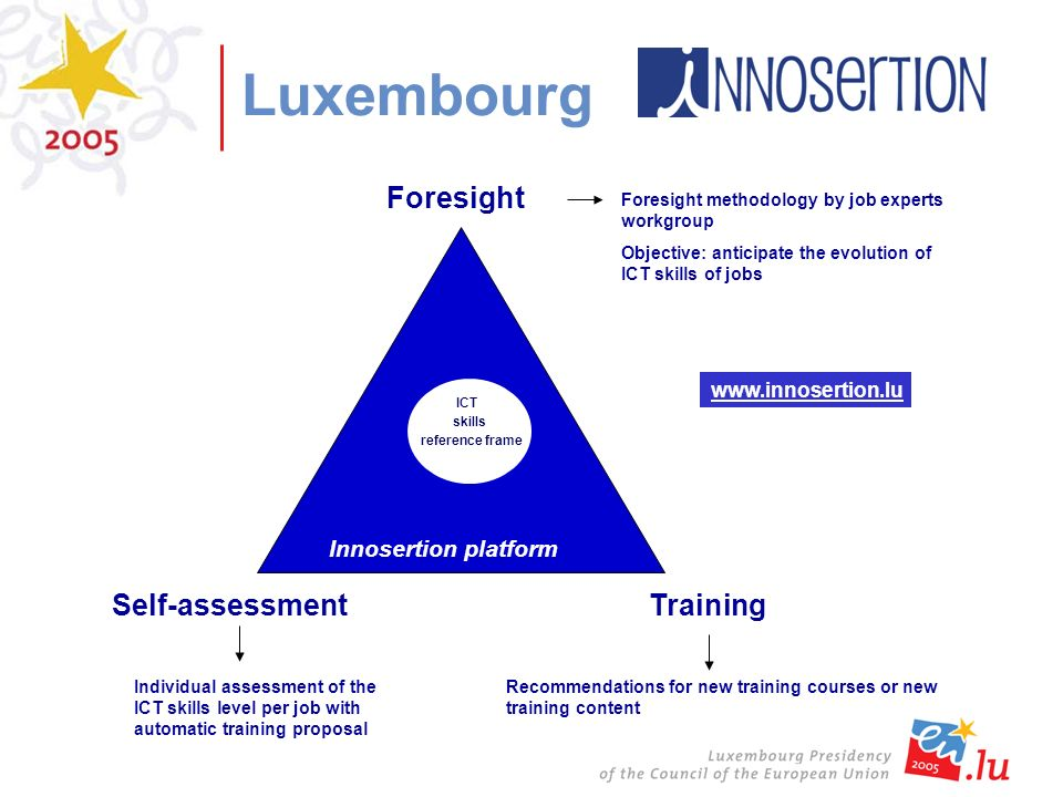 Luxembourg Innosertion platform Training Recommendations for new training courses or new training content Self-assessment Individual assessment of the ICT skills level per job with automatic training proposal Foresight Foresight methodology by job experts workgroup Objective: anticipate the evolution of ICT skills of jobs ICT skills reference frame