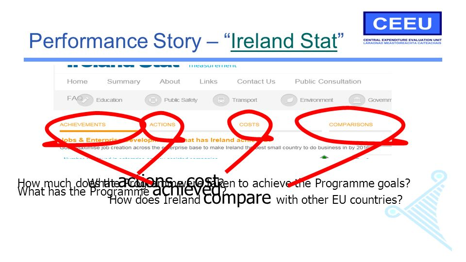 Performance Story – Ireland StatIreland Stat How much does the Programme cost What actions were taken to achieve the Programme goals.