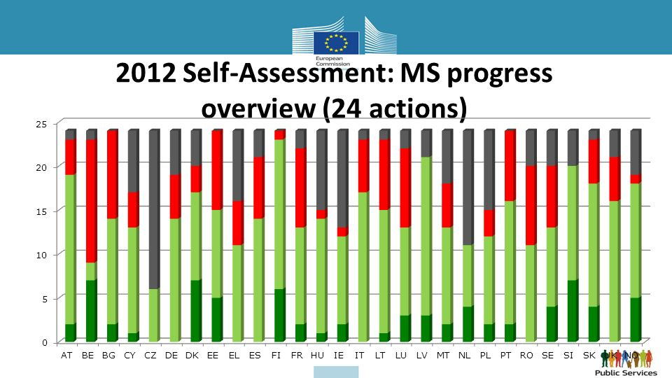 2012 Self-Assessment: MS progress overview (24 actions)