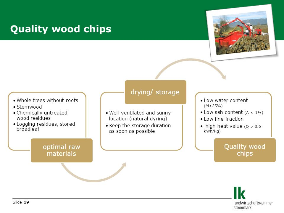 Slide 19 Quality wood chips Whole trees without roots Stemwood Chemically untreated wood residues Logging residues, stored broadleaf optimal raw materials Well-ventilated and sunny location (natural dyring) Keep the storage duration as soon as possible drying/ storage Low water content (M<25%) Low ash content (A < 1%) Low fine fraction high heat value (Q > 3.6 kWh/kg) Quality wood chips