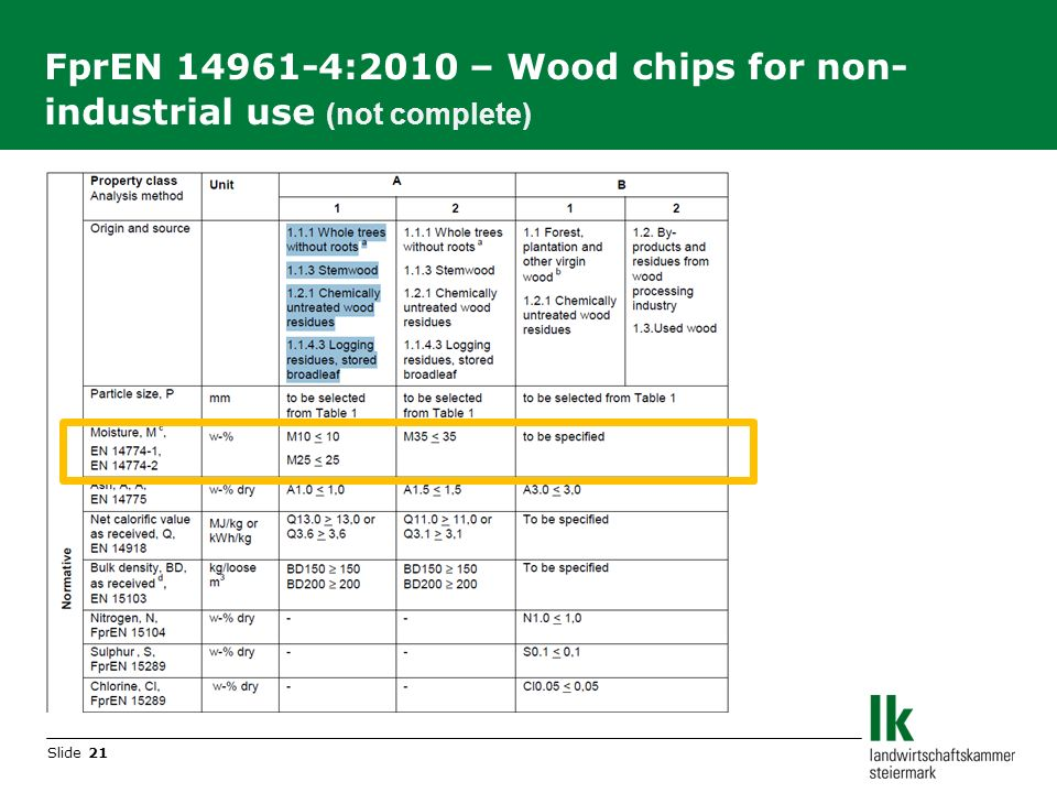 Slide 21 FprEN 14961-4:2010 – Wood chips for non- industrial use (not complete)