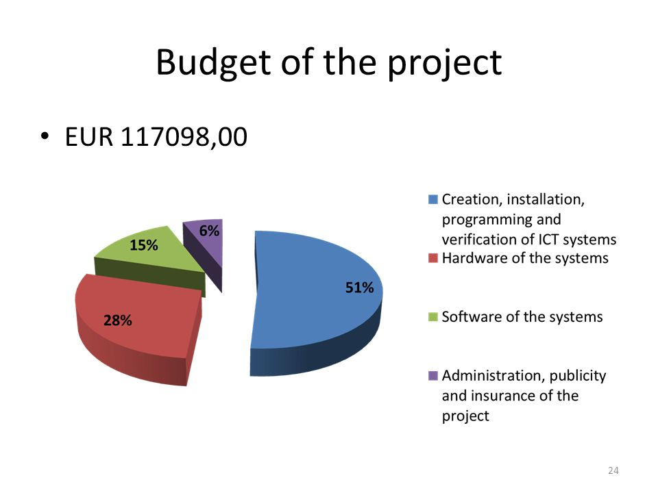 Budget of the project EUR 117098,00 24
