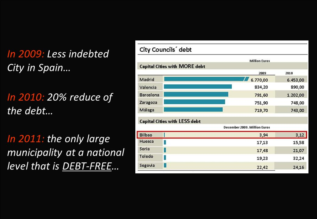 In 2009: Less indebted City in Spain… In 2011: the only large municipality at a national level that is DEBT-FREE… In 2010: 20% reduce of the debt…