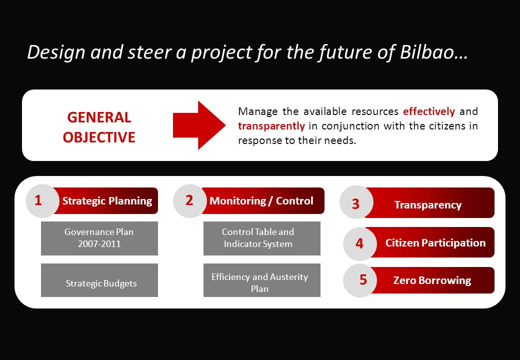 Design and steer a project for the future of Bilbao… GENERAL OBJECTIVE Manage the available resources effectively and transparently in conjunction with the citizens in response to their needs.