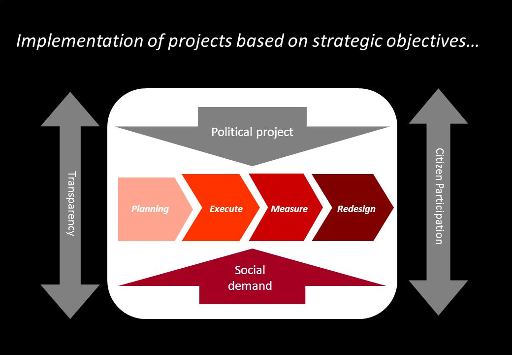 Implementation of projects based on strategic objectives… Transparency Citizen Participation Political project Social demand Planning Execute MeasureRedesign