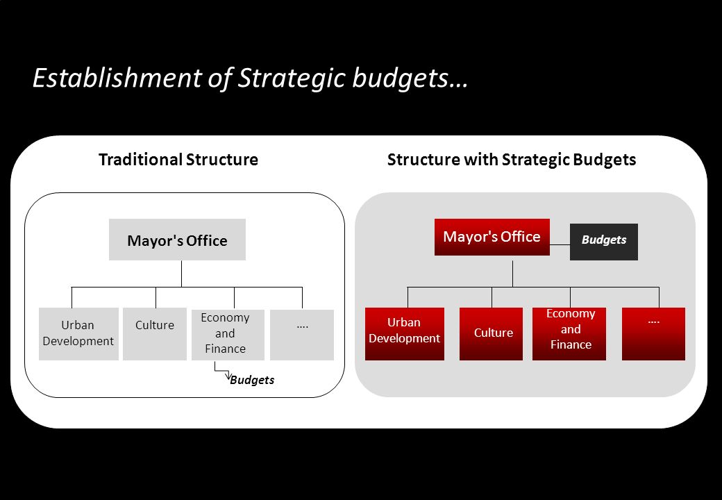 …. Mayor s Office Urban Development Traditional Structure Culture Economy and Finance ….