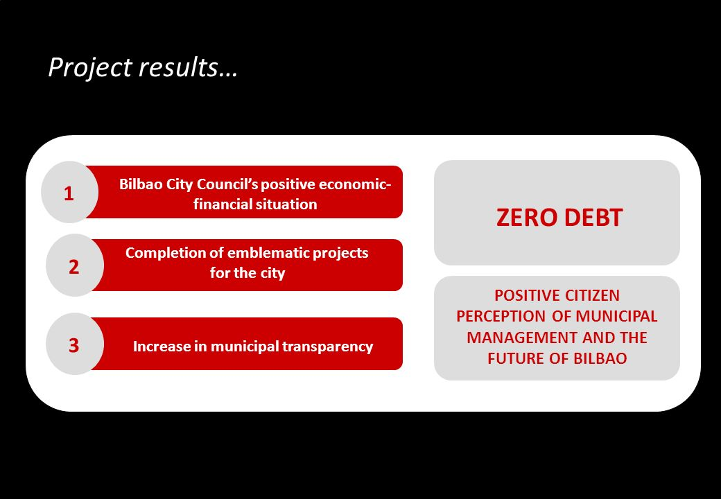Bilbao City Councils positive economic- financial situation ZERO DEBT 1 POSITIVE CITIZEN PERCEPTION OF MUNICIPAL MANAGEMENT AND THE FUTURE OF BILBAO Completion of emblematic projects for the city 2 3 Increase in municipal transparency Project results…