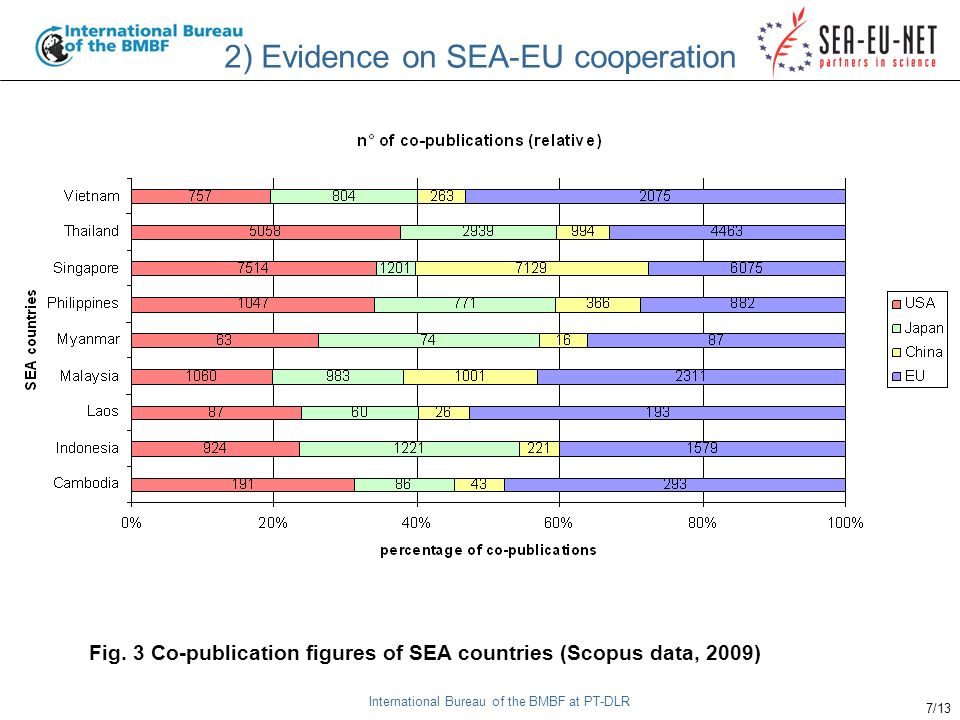 International Bureau of the BMBF at PT-DLR 7/13 2) Evidence on SEA-EU cooperation Fig.