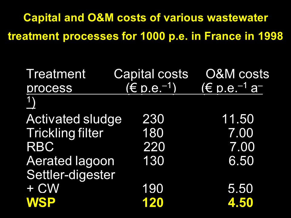 Capital and O&M costs of various wastewater treatment processes for 1000 p.e.