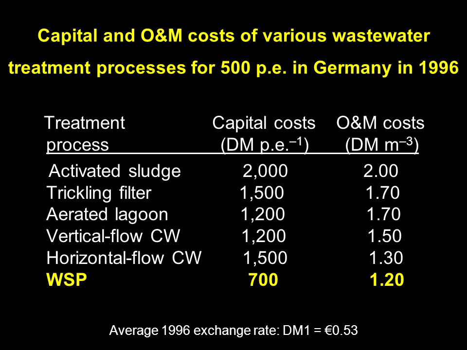 Capital and O&M costs of various wastewater treatment processes for 500 p.e.