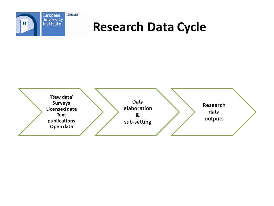 D Research Data Cycle Raw data Surveys Licensed data Text publications Open data Data elaboration & sub-setting Research data outputs