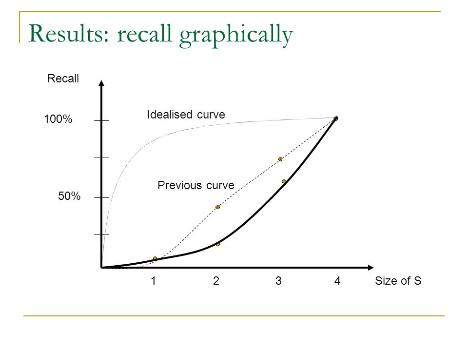 Results: recall graphically 4Size of S3 21 Recall 100% 50% Idealised curve Previous curve