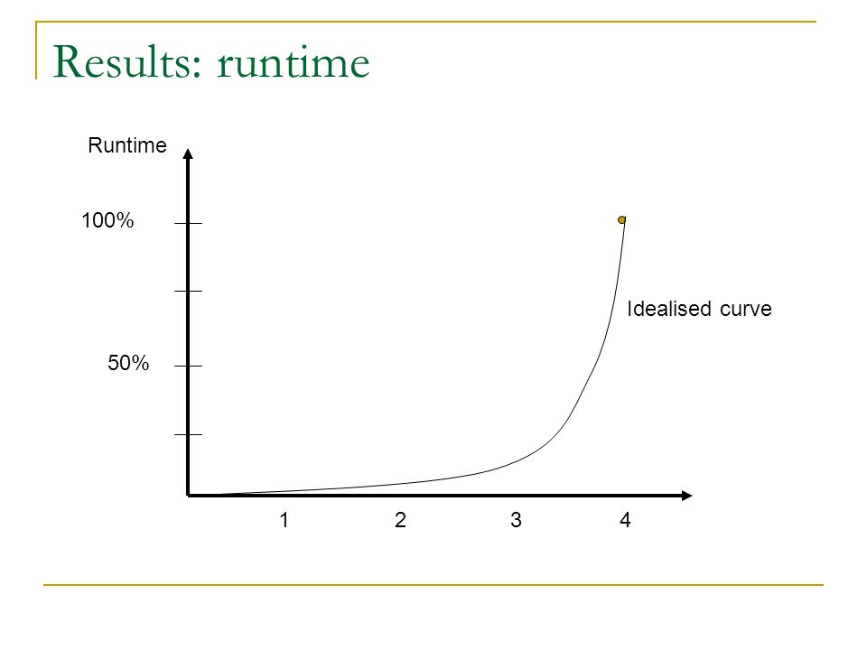 Results: runtime 43 21 Runtime 100% 50% Idealised curve