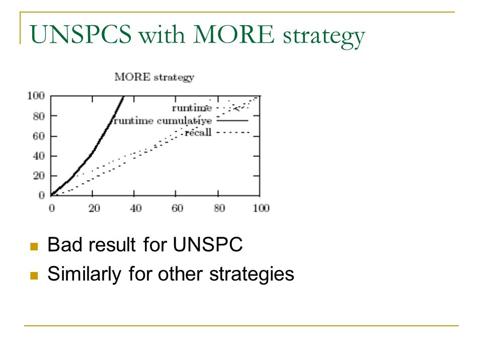 UNSPCS with MORE strategy Bad result for UNSPC Similarly for other strategies
