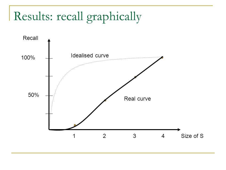Results: recall graphically 4Size of S3 21 Recall 100% 50% Idealised curve Real curve