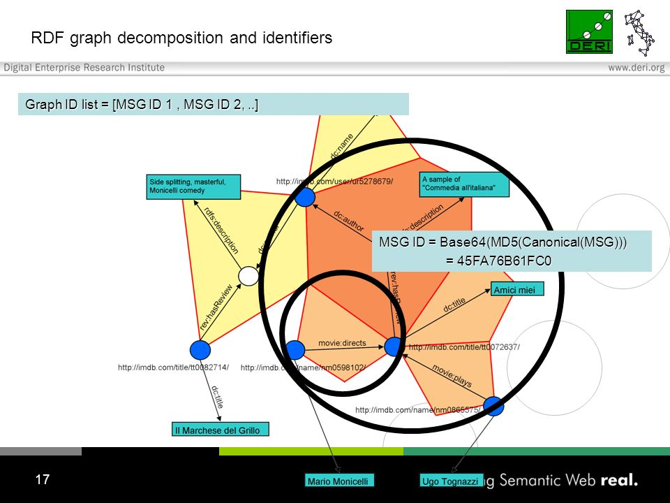 17 RDF graph decomposition and identifiers MSG ID = Base64(MD5(Canonical(MSG))) = 45FA76B61FC0 Graph ID list = [MSG ID 1, MSG ID 2,..]