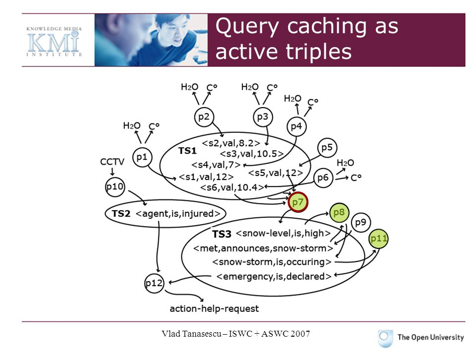 Vlad Tanasescu – ISWC + ASWC 2007 Query caching as active triples
