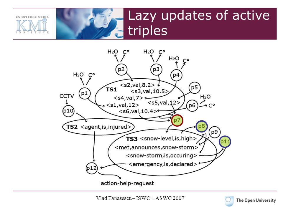 Vlad Tanasescu – ISWC + ASWC 2007 Lazy updates of active triples