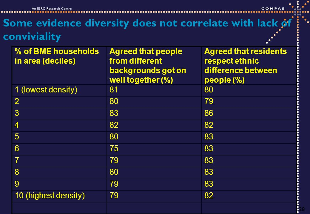 28 Some evidence diversity does not correlate with lack of conviviality % of BME households in area (deciles) Agreed that people from different backgrounds got on well together (%) Agreed that residents respect ethnic difference between people (%) 1 (lowest density)8180 2 79 38386 482 58083 67583 77983 88083 97983 10 (highest density)7982