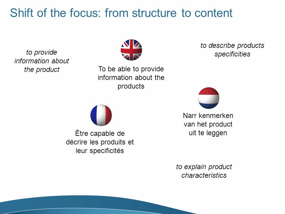 Shift of the focus: from structure to content Être capable de décrire les produits et leur specificités To be able to provide information about the products Narr kenmerken van het product uit te leggen to provide information about the product to describe products specificities to explain product characteristics