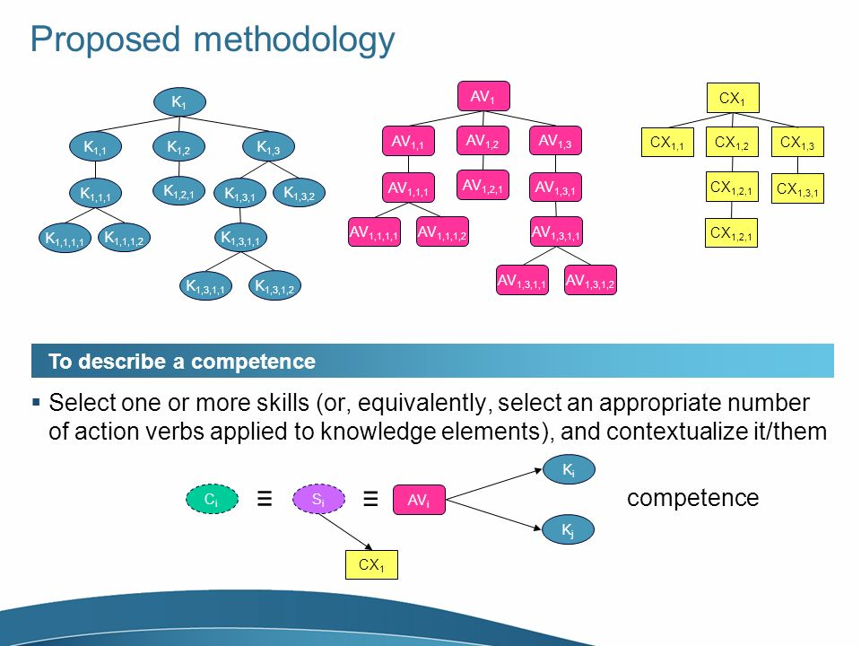 Proposed methodology K1K1 K 1,1 K 1,2 K 1,1,1 K 1,1,1,1 K 1,1,1,2 K 1,2,1 K 1,3 K 1,3,1 K 1,3,1,1 K 1,3,1,2 K 1,3,2 AV 1 AV 1,1 AV 1,2 AV 1,1,1 AV 1,1,1,1 AV 1,1,1,2 AV 1,2,1 AV 1,3 AV 1,3,1 AV 1,3,1,1 AV 1,3,1,2 CX 1 CX 1,1 CX 1,2 CX 1,2,1 CX 1,3 CX 1,3,1 CX 1,2,1 To describe a competence Select one or more skills (or, equivalently, select an appropriate number of action verbs applied to knowledge elements), and contextualize it/them KiKi competence AV i KjKj SiSi CX 1 CiCi