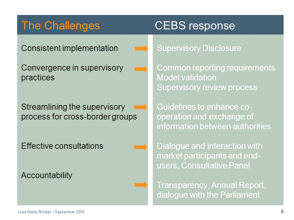 CEBS | September 2005 José María Roldán | September The Challenges CEBS response Consistent implementation Convergence in supervisory practices Streamlining the supervisory process for cross-border groups Effective consultations Accountability Supervisory Disclosure Common reporting requirements Model validation Supervisory review process Guidelines to enhance co- operation and exchange of information between authorities Dialogue and interaction with market participants and end- users, Consultative Panel Transparency, Annual Report, dialogue with the Parliament