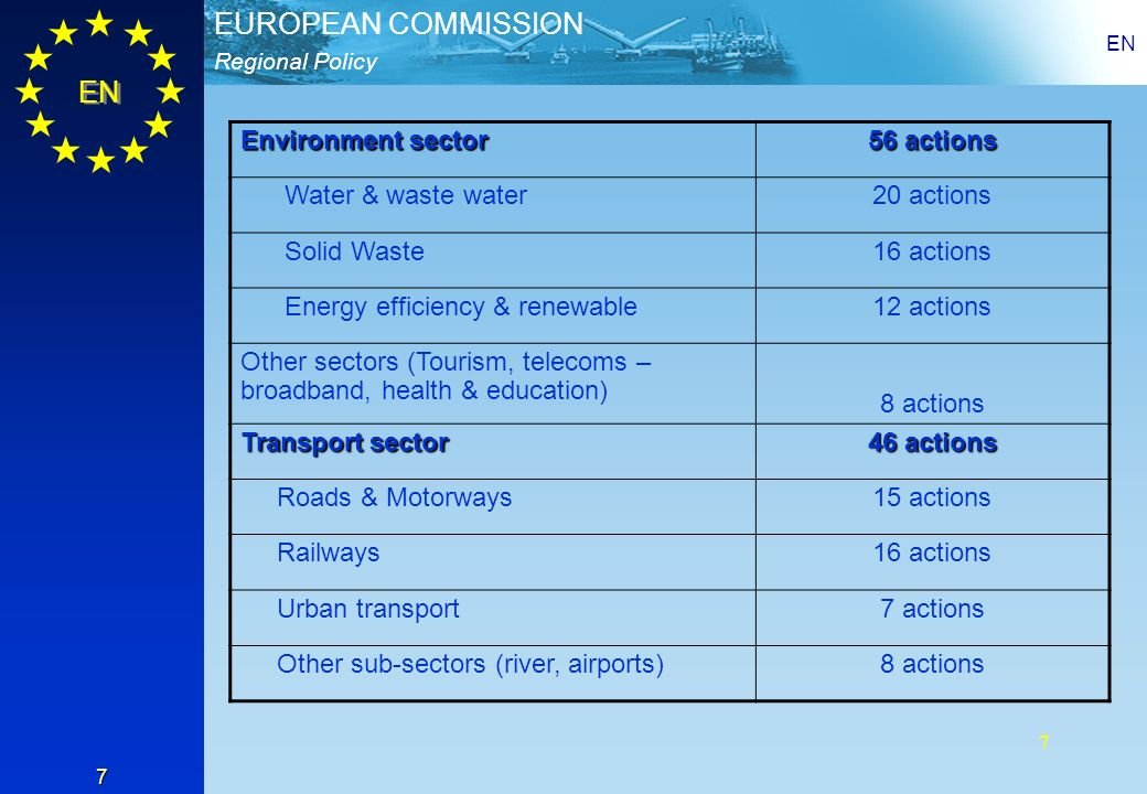 Regional Policy EUROPEAN COMMISSION EN 7 Environment sector 56 actions Water & waste water20 actions Solid Waste16 actions Energy efficiency & renewable12 actions Other sectors (Tourism, telecoms – broadband, health & education) 8 actions Transport sector 46 actions Roads & Motorways15 actions Railways16 actions Urban transport7 actions Other sub-sectors (river, airports)8 actions 7