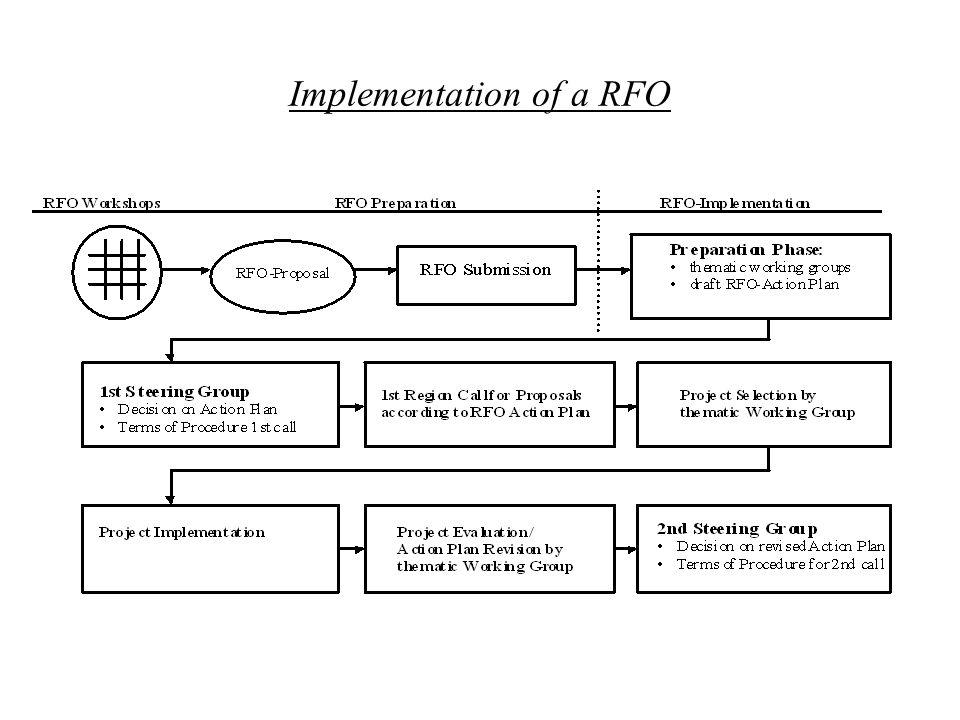 12 Implementation of a RFO