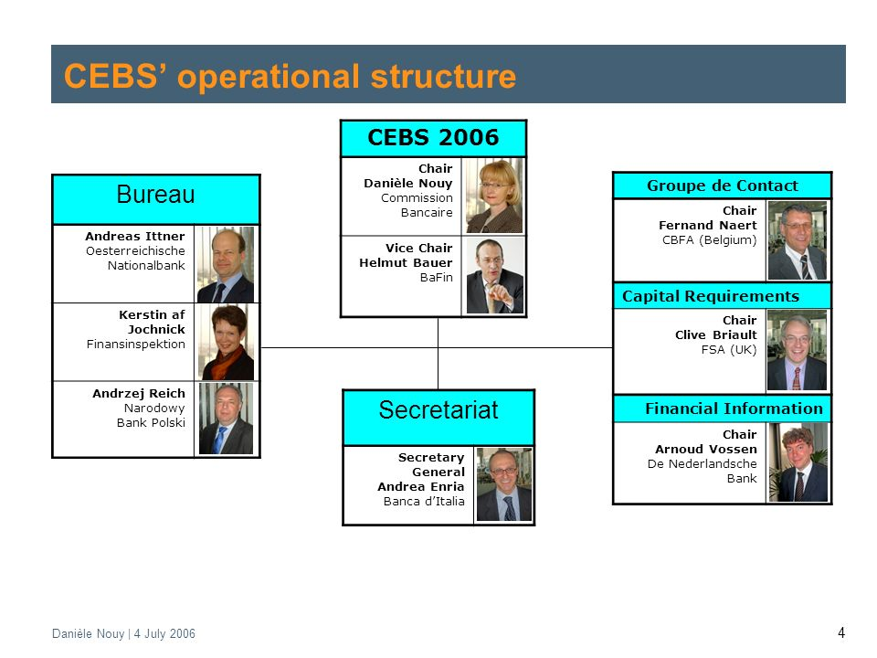 Danièle Nouy | 4 July CEBS operational structure CEBS 2006 Chair Danièle Nouy Commission Bancaire Vice Chair Helmut Bauer BaFin Bureau Andreas Ittner Oesterreichische Nationalbank Kerstin af Jochnick Finansinspektion Andrzej Reich Narodowy Bank Polski Secretariat Secretary General Andrea Enria Banca dItalia Groupe de Contact Chair Fernand Naert CBFA (Belgium) Capital Requirements Chair Clive Briault FSA (UK) Financial Information Chair Arnoud Vossen De Nederlandsche Bank